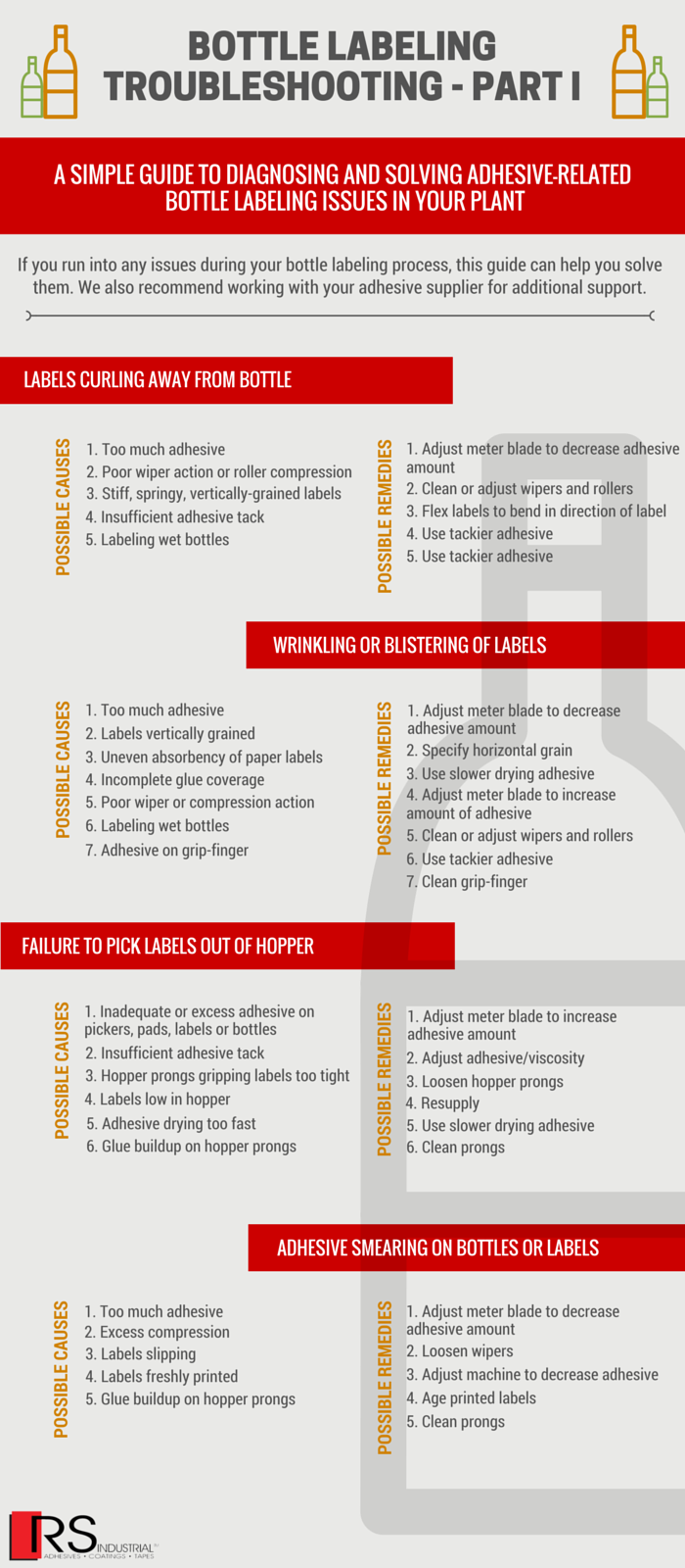 Bottle Labeling Troubleshooting Part I infographic