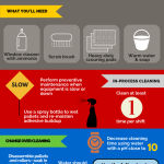How to Clean Up Water-Based Labeling Adhesives