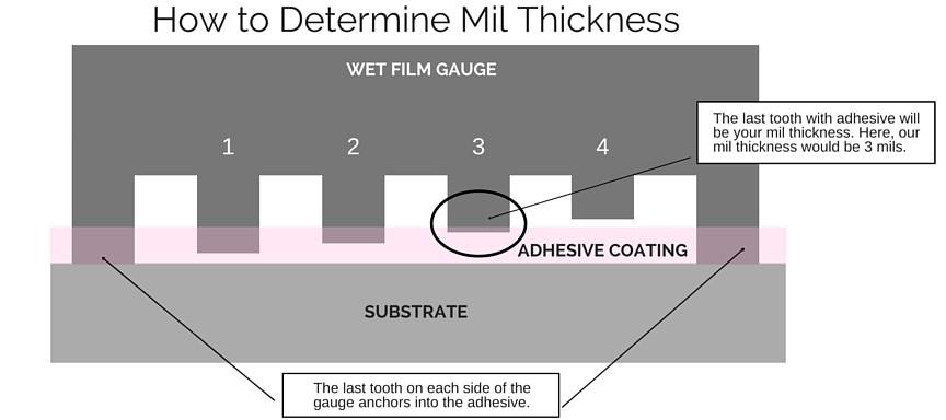 adhesive thickness film gauge