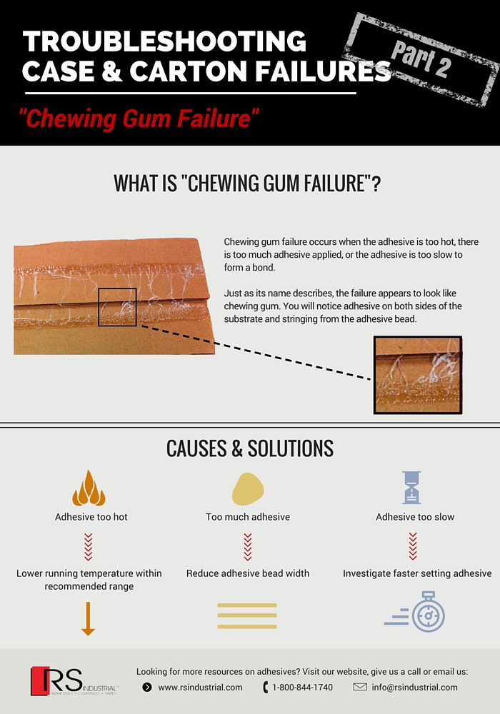 Troubleshooting Case & Carton Failures- Industrial Adhesive Chewing Gum Failure