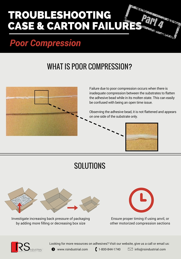 Troubleshooting Case & Carton Failures- Poor Compression